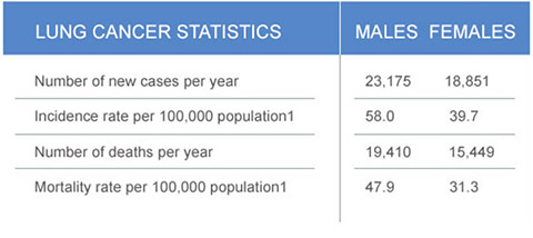 lung cancer stats uk